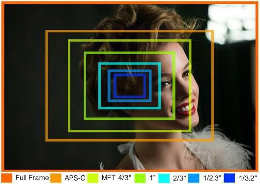 Какой выбрать объектив для камеры видеонаблюдения
